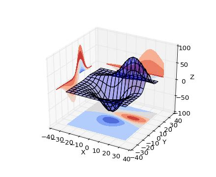 python : 2D perspective projection of a 3D surface plot