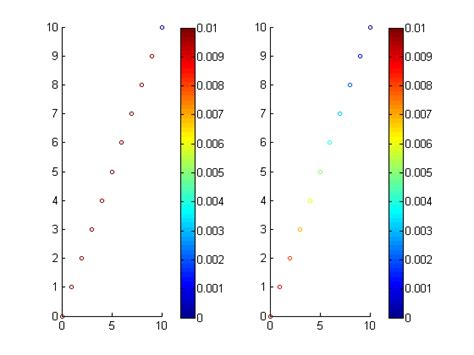 Common colorbar for scatter plots in Matlab with small