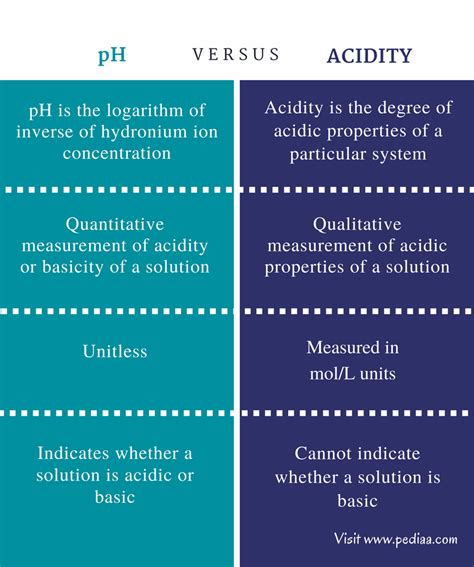 Difference Between pH and Acidity | Definition, Values