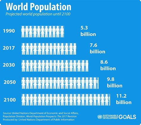 UN: 1bn people will be added to world's population by 2030