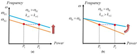 Energies   Free Full-Text   Operation Cost Minimization of